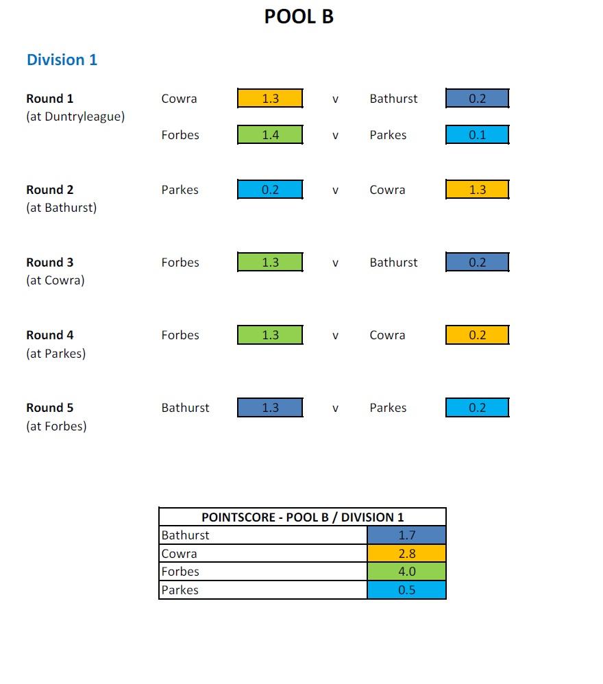 invicto x Precio de fábrica 2019 muy bonito 2018 CWDGA Pennant Pool B Division 1 Results